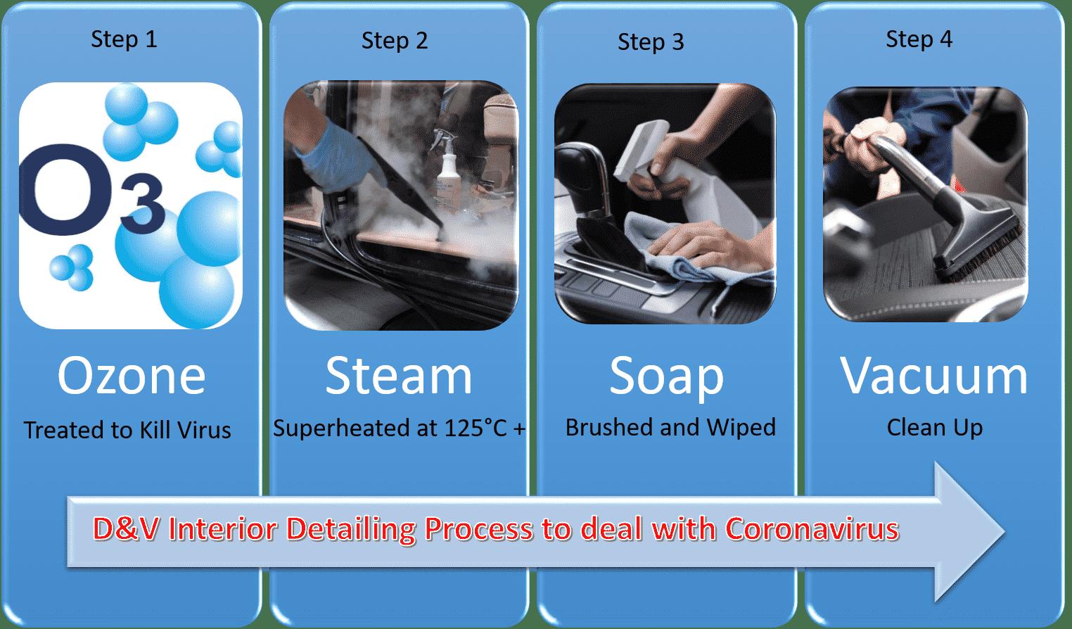 Interior Detail Process
